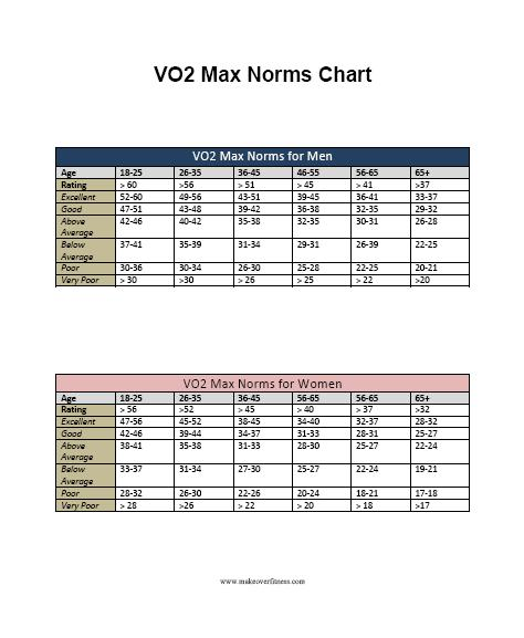 vo2-max-norms-chart